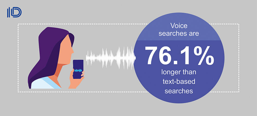 Voice searches are longer