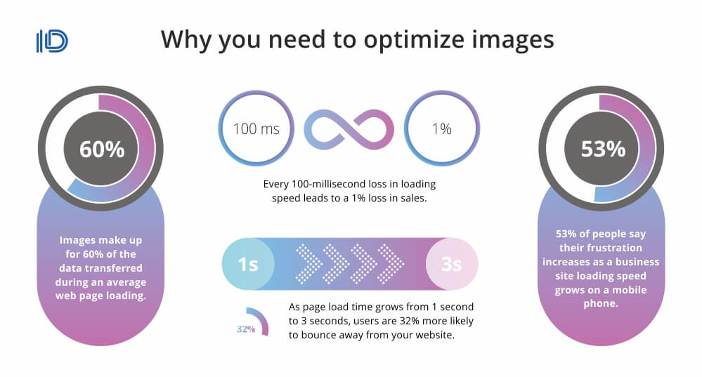 Why you need to optimize images (infographic)